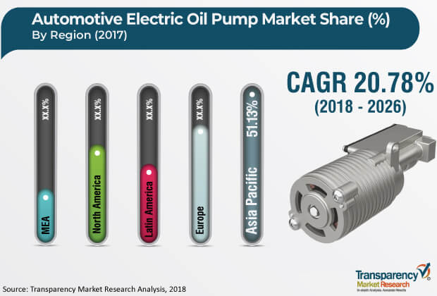 Automotive Electric Oil Pump  Market Insights, Trends & Growth Outlook
