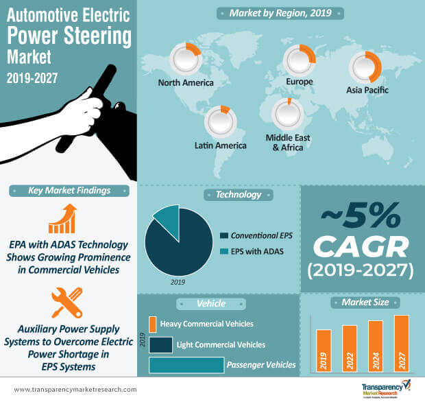 Automotive Electric Power Steering  Market