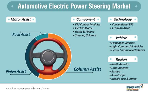 automotive electric power steering market segmentation