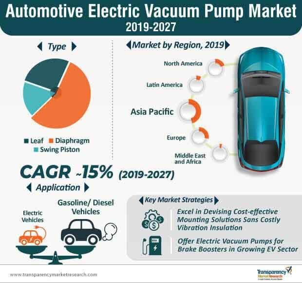 Automotive Electric Vacuum Pump  Market Insights, Trends & Growth Outlook
