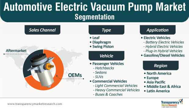 automotive electric vacuum pump market segmentation