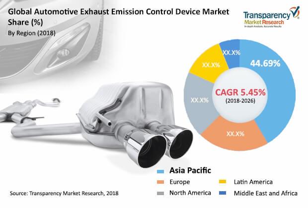 automotive exhaust emission control device market