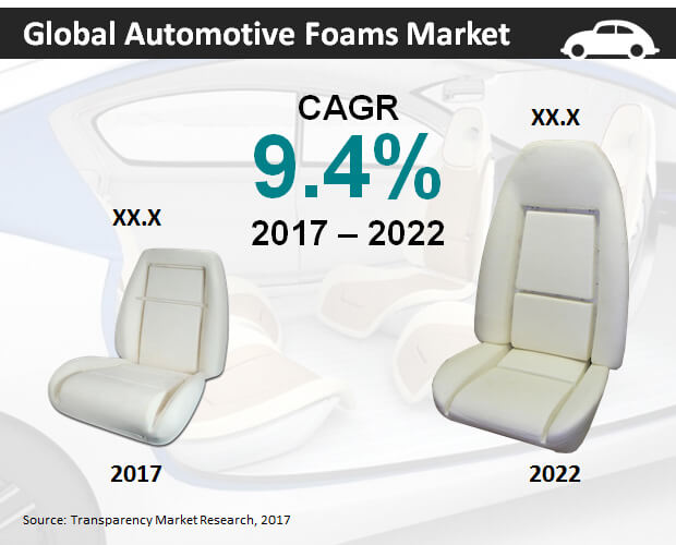 automotive foams market