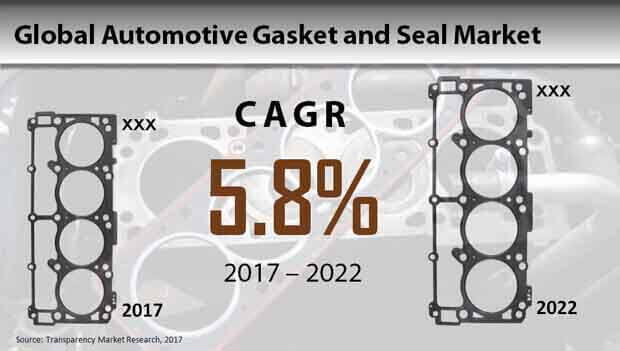 automotive gasket seal market
