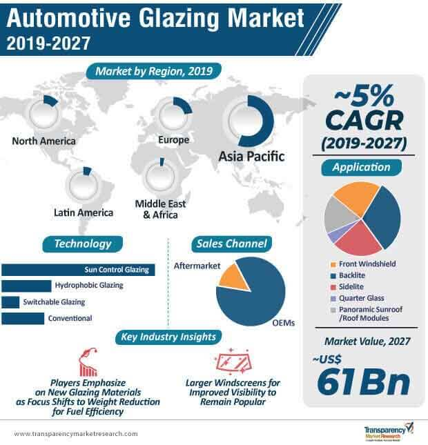 automotive glazing market infographic