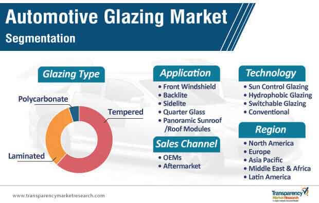 automotive glazing market segmentation