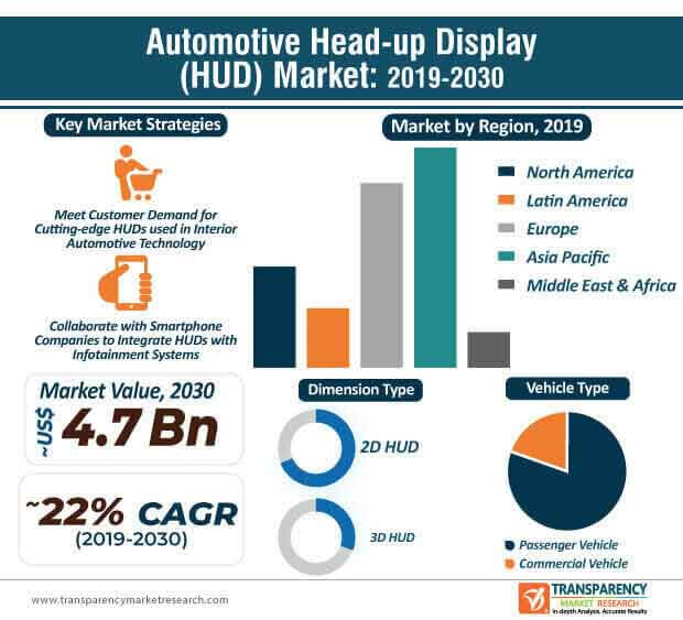 automotive head up display market infographic