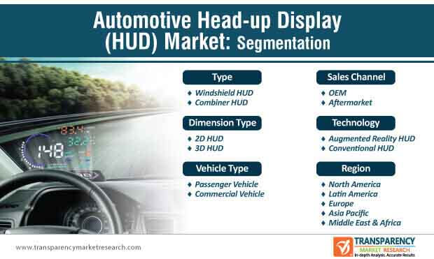 automotive head up display market segmentation