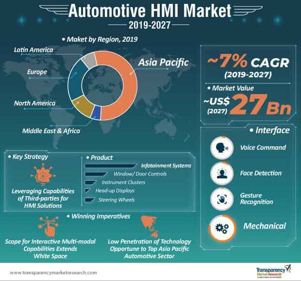automotive hmi market infographic