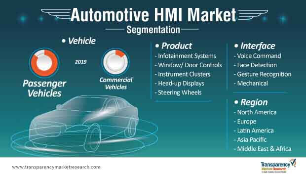 automotive hmi market segmentation