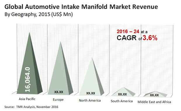 automotive intake manifold market