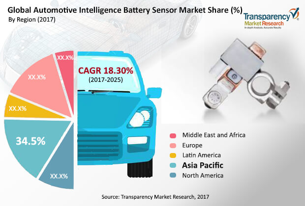 automotive intelligent battery sensor market