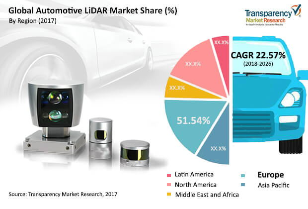 Automotive LiDAR  Market Insights, Trends & Growth Outlook