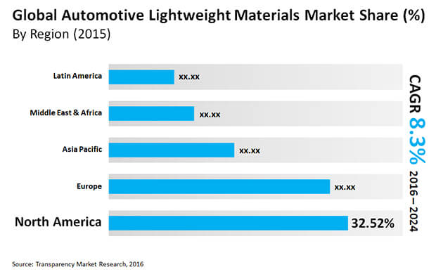 automotive lightweight materials market