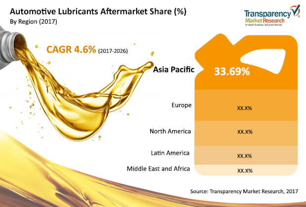 automotive-lubricants-aftermarket-market.jpg