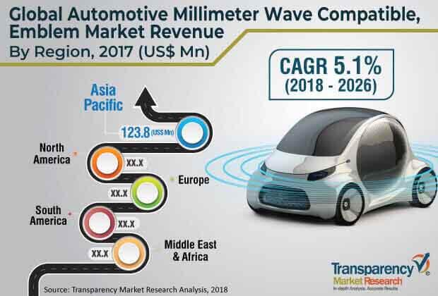 automotive millimeter wave compatible market