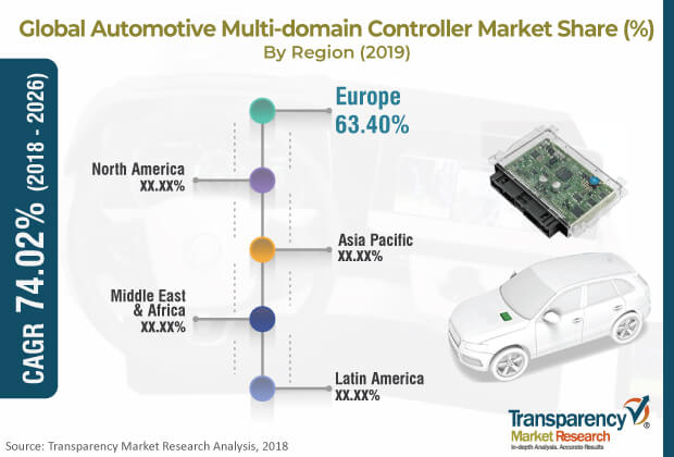 automotive multi domain controller market