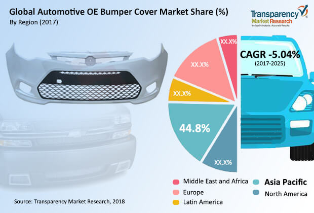 automotive-oe-bumper-cover-market.jpg