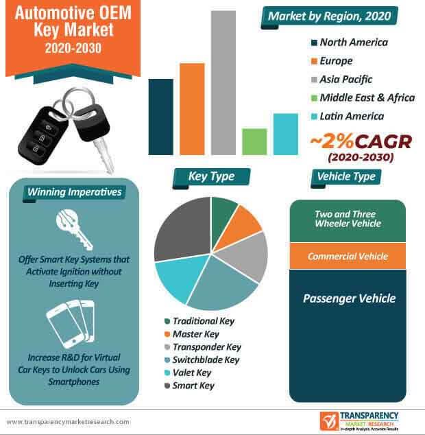 automotive oem key market infographic