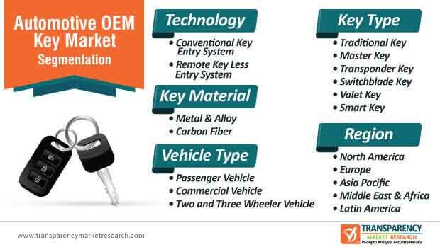 automotive oem key market segmentation