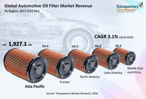 automotive oil filter market