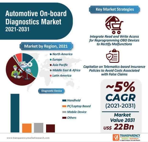 automotive on board diagnostics market infographic