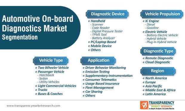 automotive on board diagnostics market segmentation