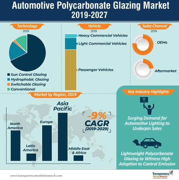 automotive polycarbonate glazing market infographic