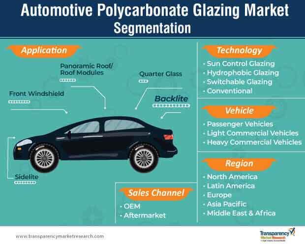 automotive polycarbonate glazing market segmentation