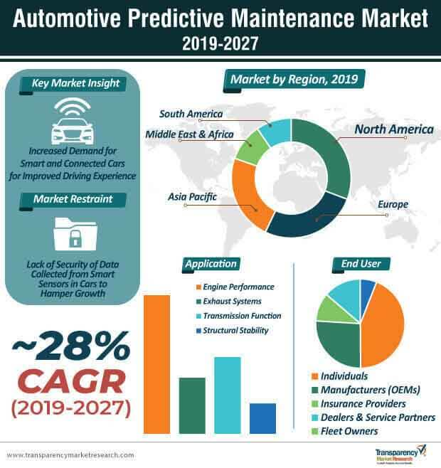 automotive predictive maintenance market infographic