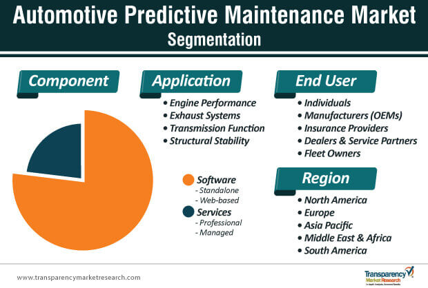automotive predictive maintenance market segmentation