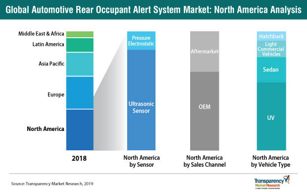 automotive rear occupant alert system market north america analysis