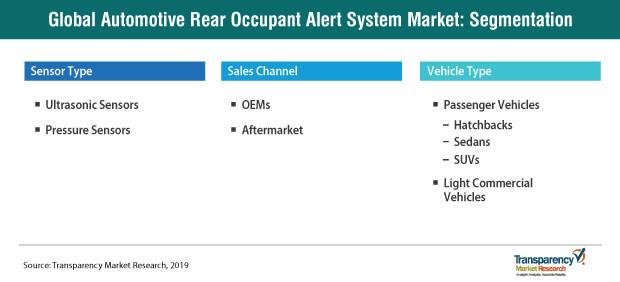 automotive rear occupant alert system market segmentation