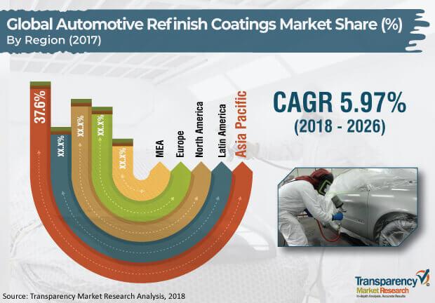 automotive refinish coatings industry