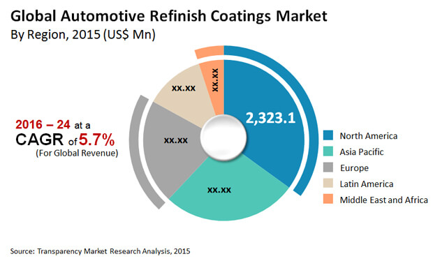 automotive-refinish-coatings-market