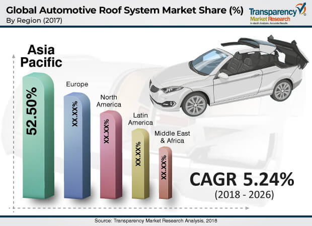 Automotive Roof System  Market Insights, Trends & Growth Outlook