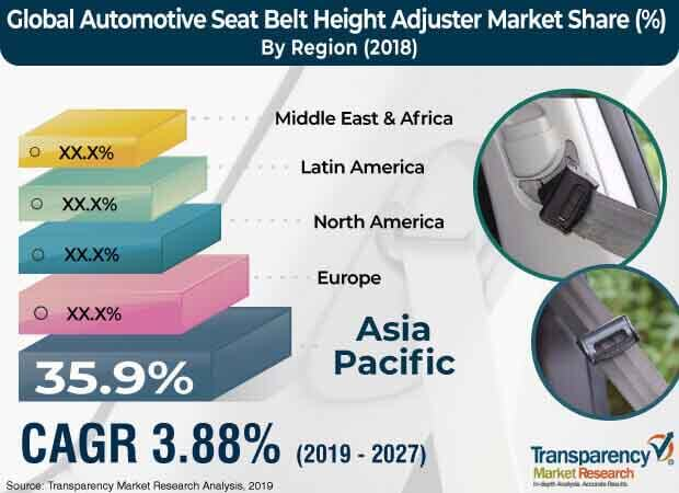 automotive seat belt height adjuster market