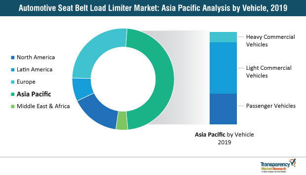 automotive seat belt load limiter market apac