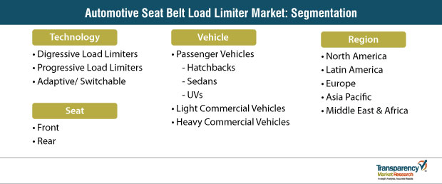 automotive seat belt load limiter market segmentation