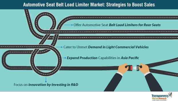 automotive seat belt load limiter market strategies to boost sales