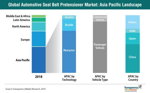 automotive seat belt pretensioner market asia pacific landscape