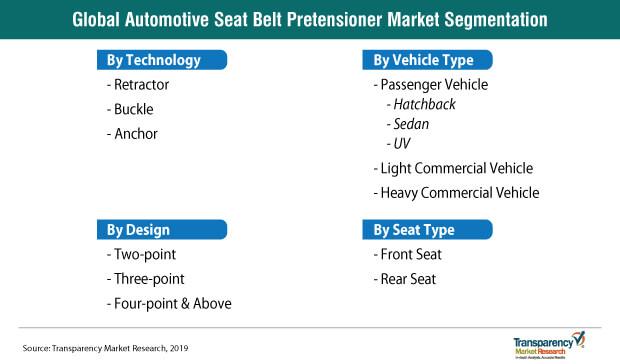 automotive seat belt pretentioner segmentation