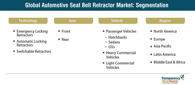 automotive seat belt retractor market segmentation