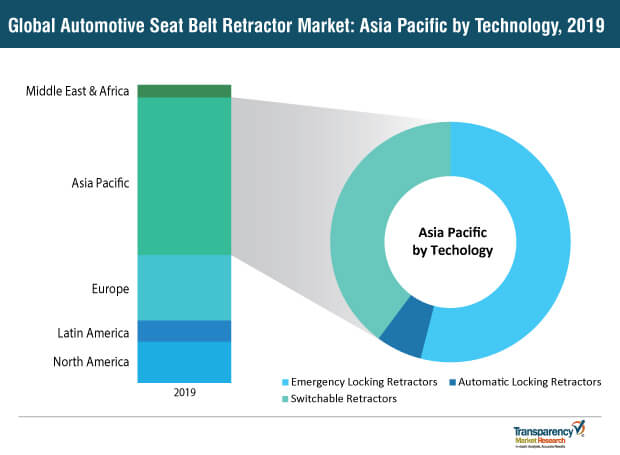 automotive seat belt retractor market