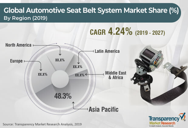 automotive seat belt system market
