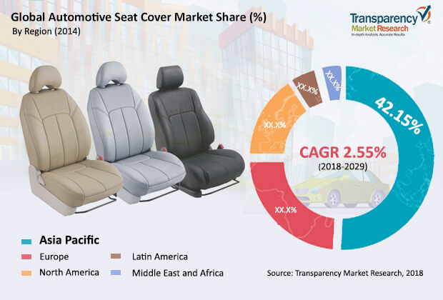 Automotive Seat Cover  Market Insights, Trends & Growth Outlook