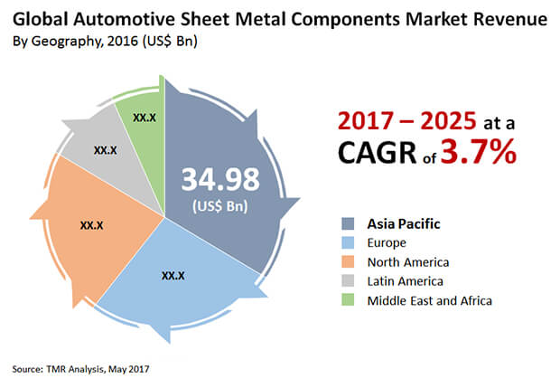 automotive sheet metal components market