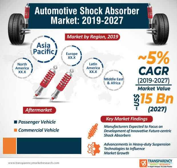 Automotive Shock Absorber  Market Insights, Trends & Growth Outlook