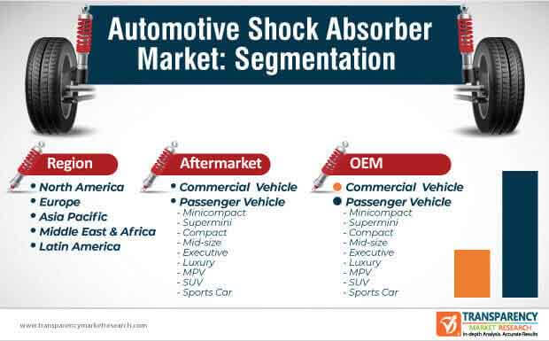 automotive shock absorber market segmentation