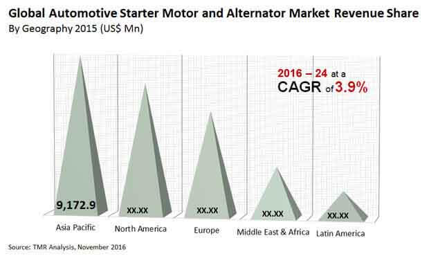 automotive starter motor alternator market